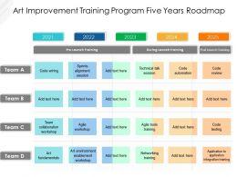 Art Improvement Training Program Five Years Roadmap