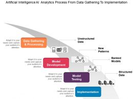 Artificial Intelligence Analytics Process From Data Gathering To Implementation Ppt Background