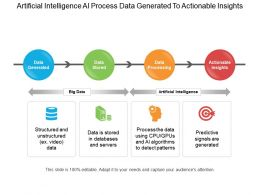 Artificial Intelligence Process Data Generated To Actionable Insights Ppt Example File