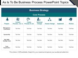 As Is To Be Business Process Powerpoint Topics