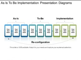As Is To Be Implementation Presentation Diagrams
