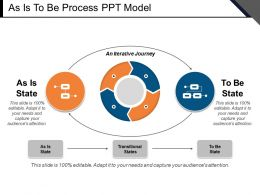 As Is To Be Process Ppt Model