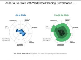 As Is To Be State With Workforce Planning Performance Management Total Rewards