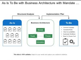 As Is To Be With Business Architecture With Mandate Process People Information