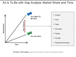 As Is To Be With Gap Analysis Market Share And Time