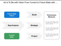 As Is To Be With Vision From Current To Future State With Goals Strategies