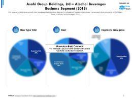 Asahi Group Holdings Ltd Alcohol Beverages Business Segment