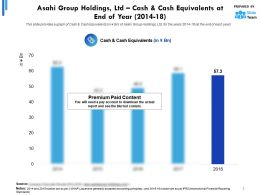 Asahi Group Holdings Ltd Cash And Cash Equivalents At End Of Year 2014-2018