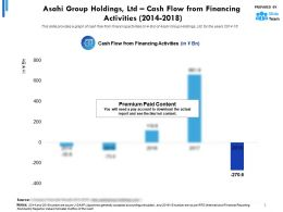 Asahi Group Holdings Ltd Cash Flow From Financing Activities 2014-2018