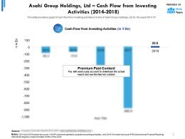 Asahi Group Holdings Ltd Cash Flow From Investing Activities 2014-2018