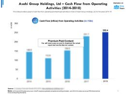 Asahi Group Holdings Ltd Cash Flow From Operating Activities 2014-2018