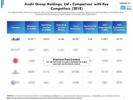 Asahi Group Holdings Ltd Comparison With Key Competitors 2018