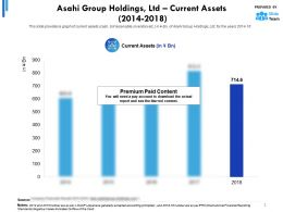 Asahi Group Holdings Ltd Current Assets 2014-2018