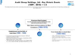Asahi Group Holdings Ltd Key Historic Events 1889-2018