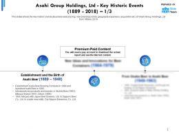 Asahi Group Holdings Ltd Key Historic Events 1889-2018