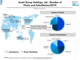 Asahi Group Holdings Ltd Number Of Plants And Subsidiaries 2019
