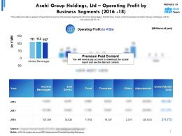 Asahi Group Holdings Ltd Operating Profit By Business Segments 2016-2018