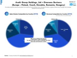 Asahi Group Holdings Ltd Overseas Business Europe Poland Czech Slovakia Romania Hungary