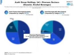 Asahi Group Holdings Ltd Overseas Business Oceania Alcohol Beverages