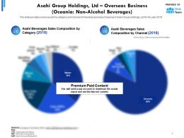 Asahi Group Holdings Ltd Overseas Business Oceania Non Alcohol Beverages
