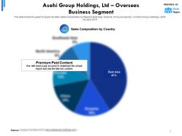 Asahi Group Holdings Ltd Overseas Business Segment