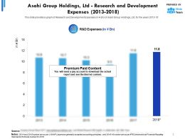 Asahi Group Holdings Ltd Research And Development Expenses 2013-2018