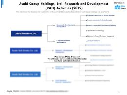 Asahi Group Holdings Ltd Research And Development R And D Activities 2019