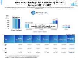 Asahi Group Holdings Ltd Revenue By Business Segments 2016-2018
