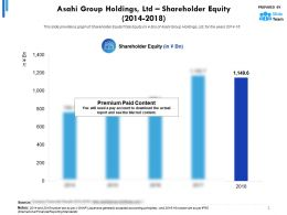 Asahi Group Holdings Ltd Shareholder Equity 2014-2018