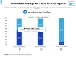 Asahi Group Holdings Ltd Statistic 1 Food Business Segment