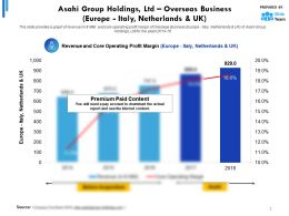 Asahi Group Holdings Ltd Statistic 1 Overseas Business Europe Italy Netherlands And UK