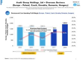 Asahi Group Holdings Ltd Statistic 1 Overseas Business Europe Poland Czech Slovakia Romania Hungary
