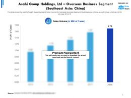 Asahi Group Holdings Ltd Statistic 1 Overseas Business Segment Southeast Asia China