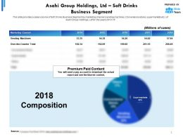 Asahi Group Holdings Ltd Statistic 1 Soft Drinks Business Segment