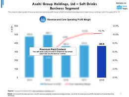 Asahi Group Holdings Ltd Statistic 2 Soft Drinks Business Segment