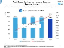 Asahi Group Holdings Ltd Statistic 3 Alcohol Beverages Business Segment