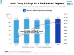 Asahi Group Holdings Ltd Statistic 3 Food Business Segment