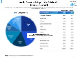 Asahi Group Holdings Ltd Statistic 3 Soft Drinks Business Segment