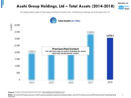 Asahi Group Holdings Ltd Total Assets 2014-2018