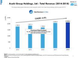 Asahi Group Holdings Ltd Total Revenue 2014-2018