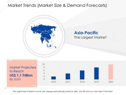 Asia Pacific The Largest Market Ppt File Example File