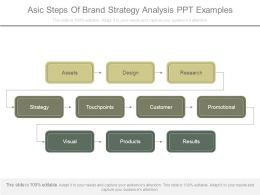 Asic Steps Of Brand Strategy Analysis Ppt Examples