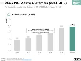 ASOS PLC Active Customers 2014-2018