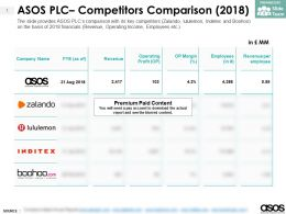 ASOS PLC Competitors Comparison 2018