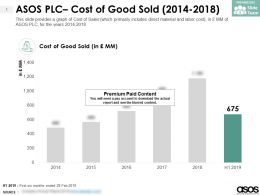 ASOS PLC Cost Of Good Sold 2014-2018