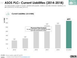ASOS PLC Current Liabilities 2014-2018