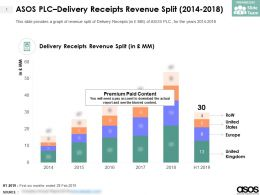 ASOS PLC Delivery Receipts Revenue Split 2014-2018