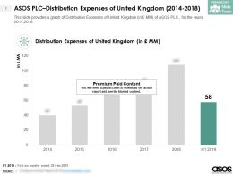 ASOS PLC Distribution Expenses Of United Kingdom 2014-2018