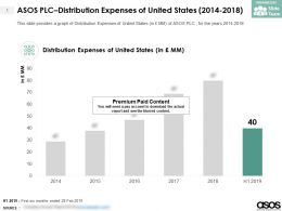 ASOS PLC Distribution Expenses Of United States 2014-2018