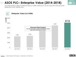 ASOS PLC Enterprise Value 2014-2018